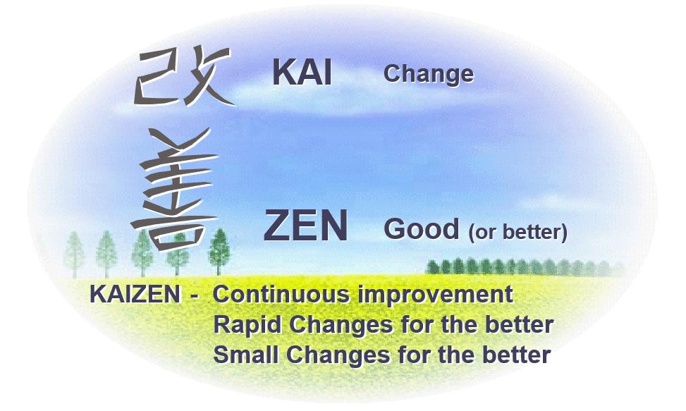Kaizen blog