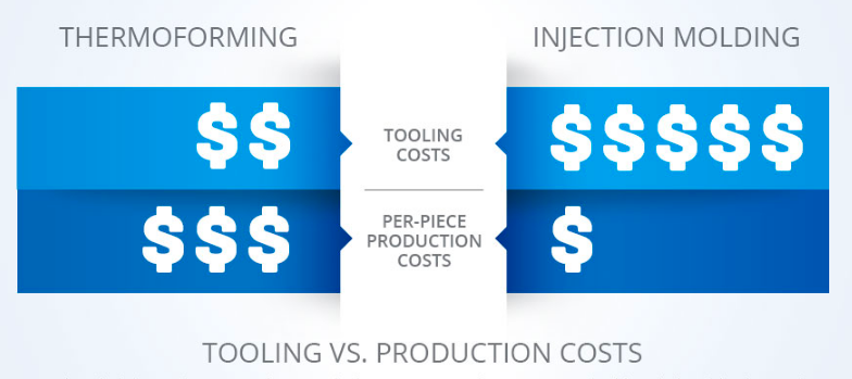 thermoforming vs injection molding